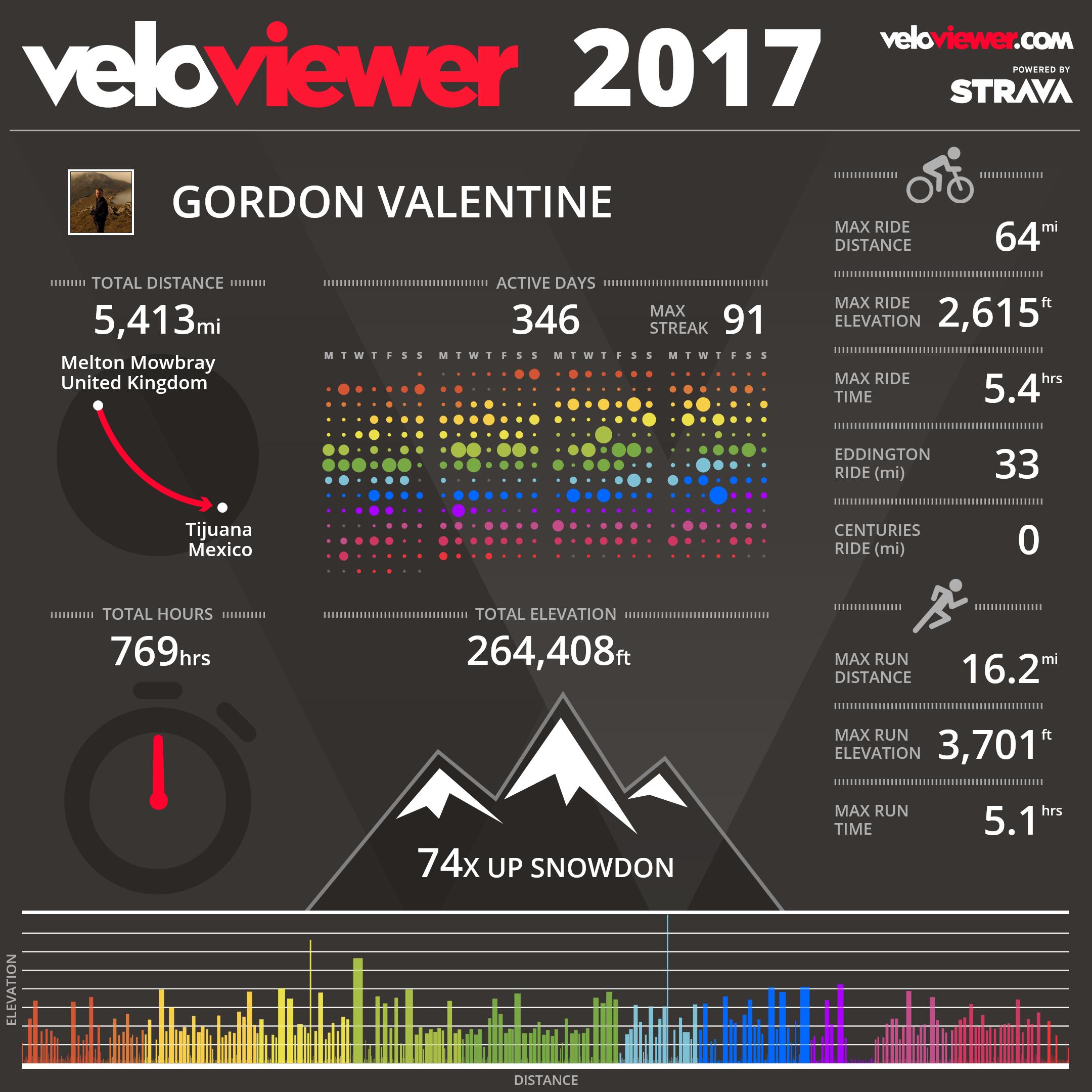 veloviewer infographic 2017