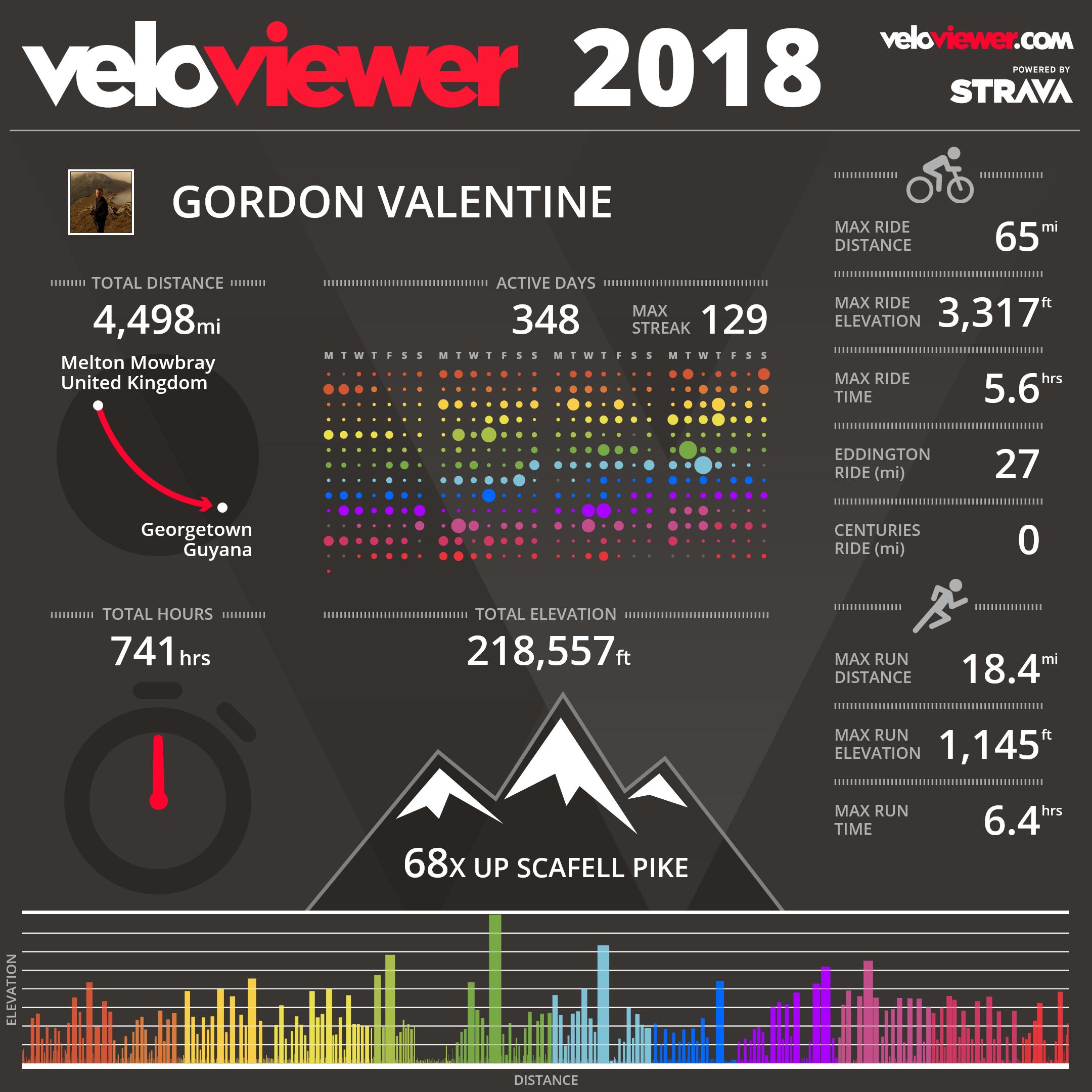 veloviewer infographic 2018