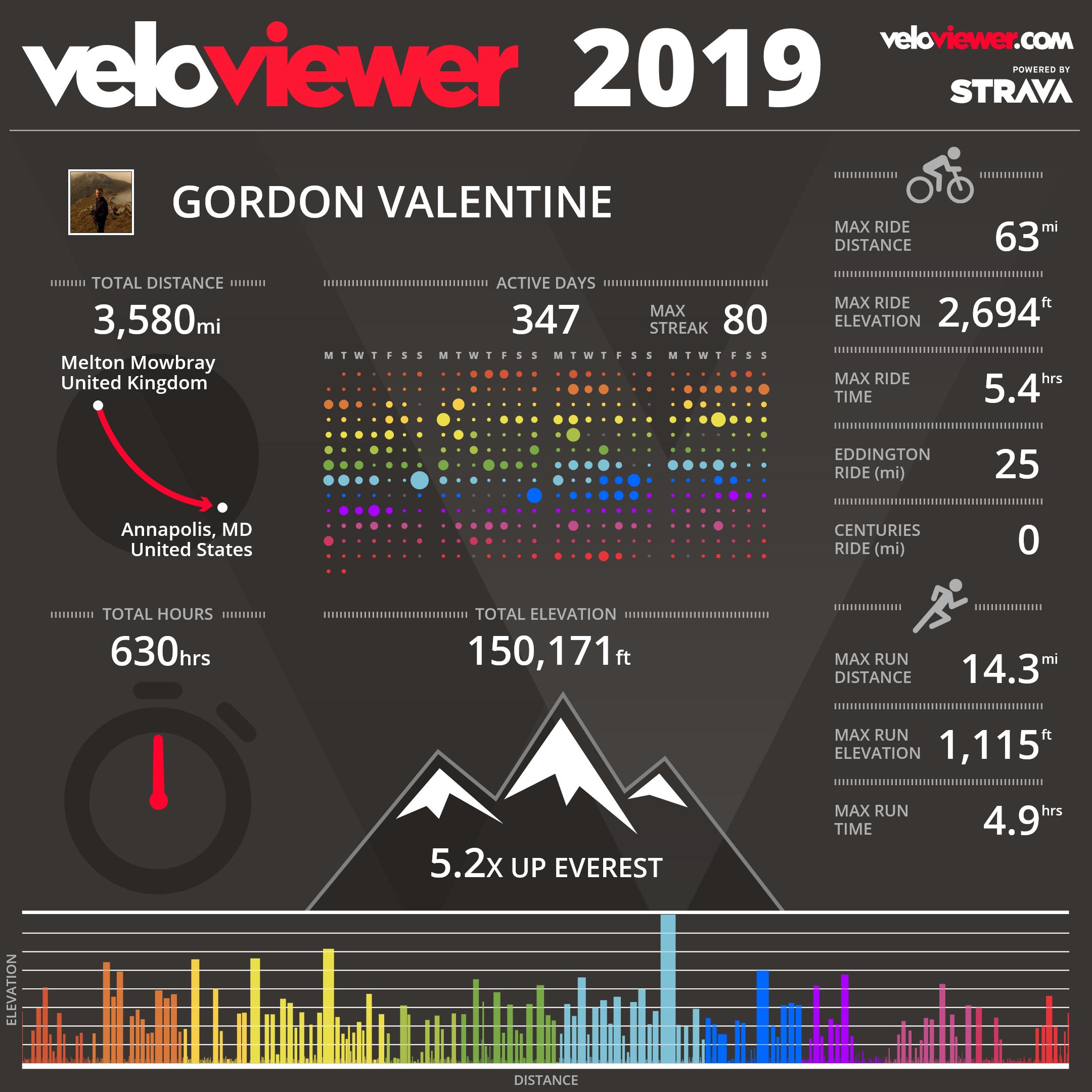 veloviewer infographic 2019