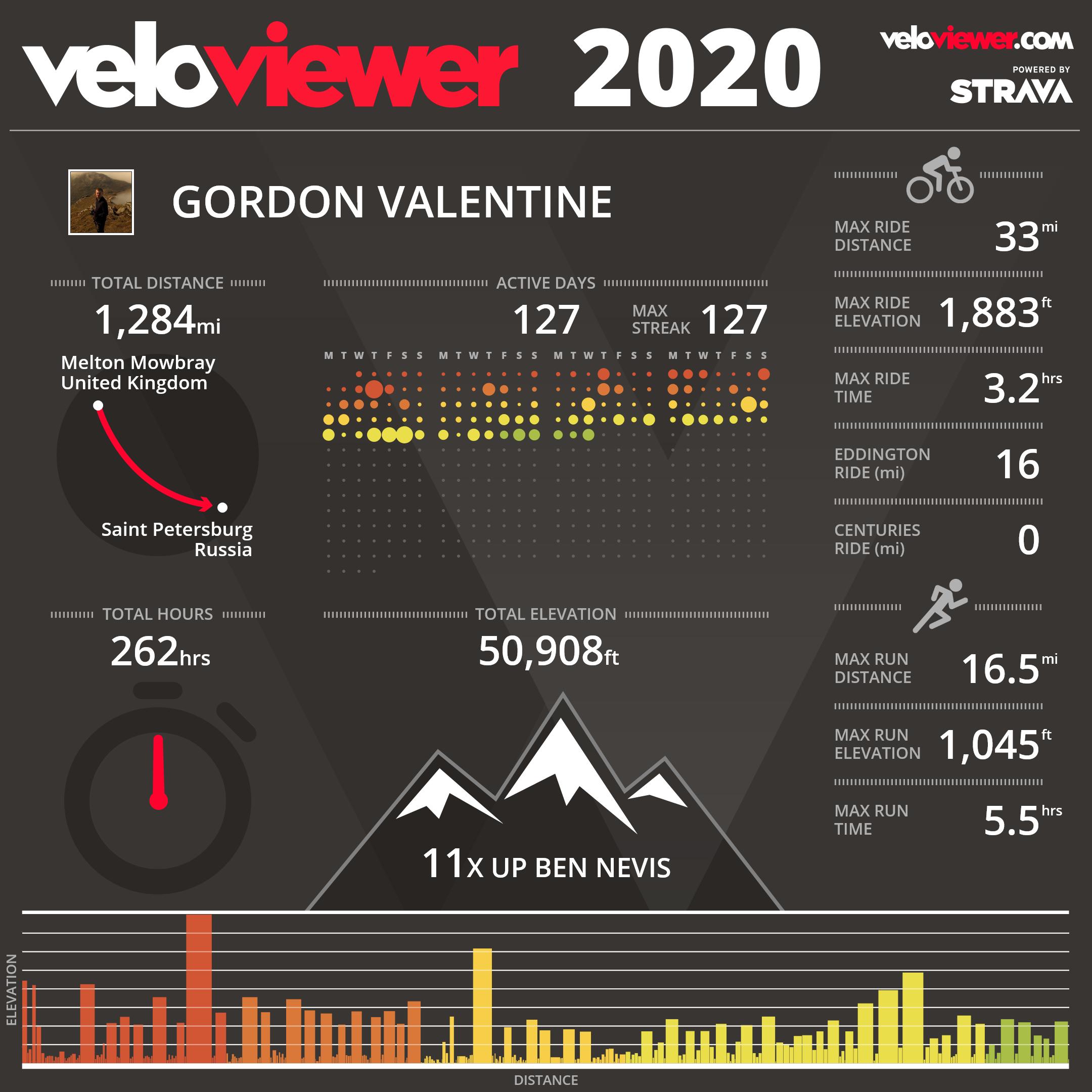 veloviewer infographic 2020